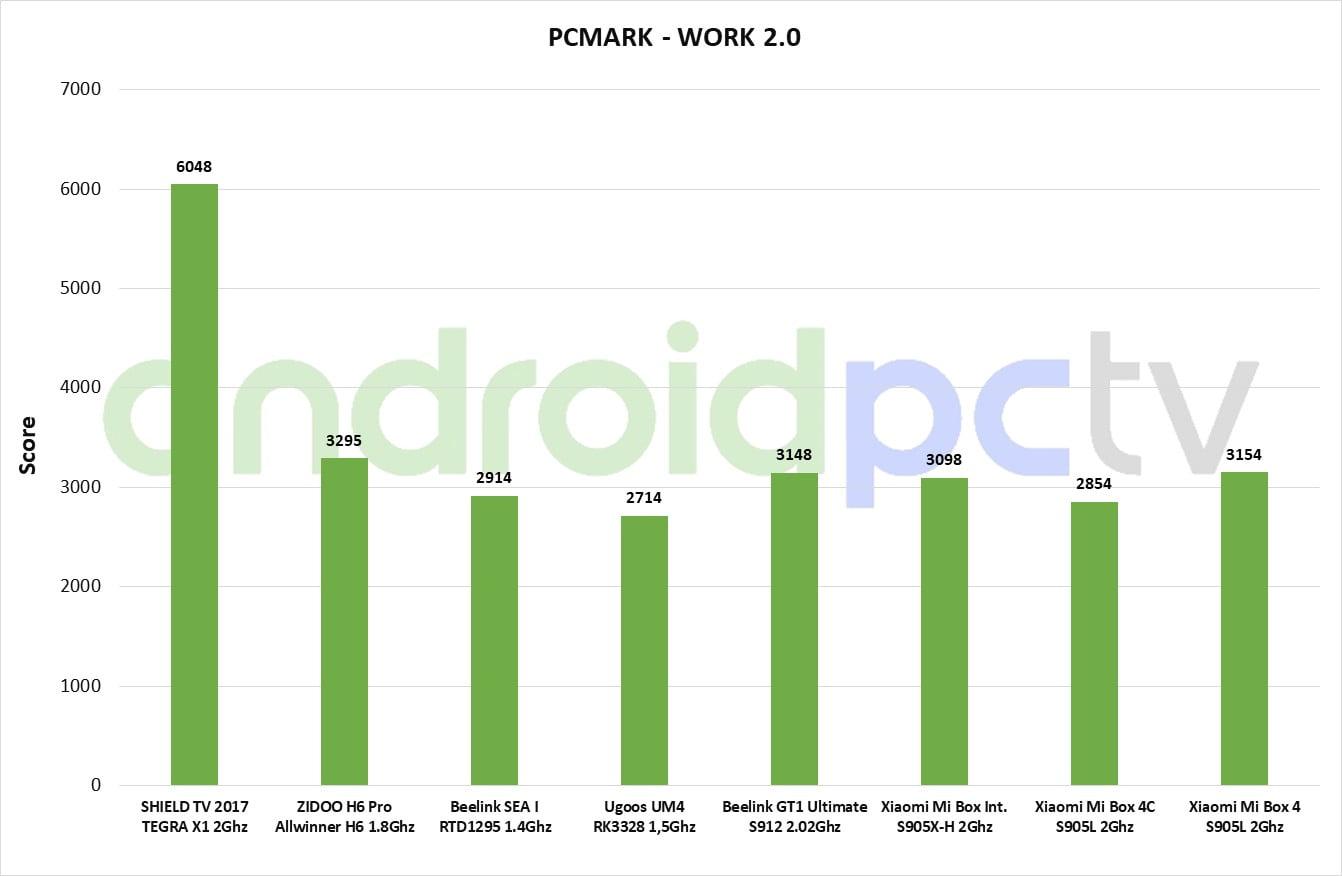 Xiaomi Mi BOX 4 スコア