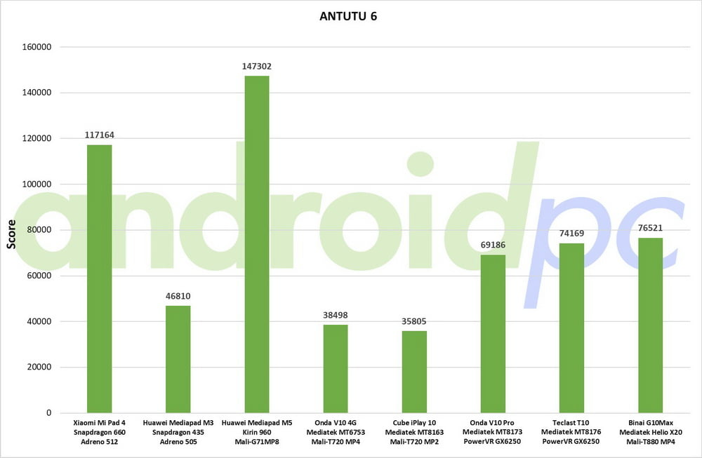 COMPARATIVE: Mediatek Helio, benchmarks vs all current SoC | AndroidPCtv