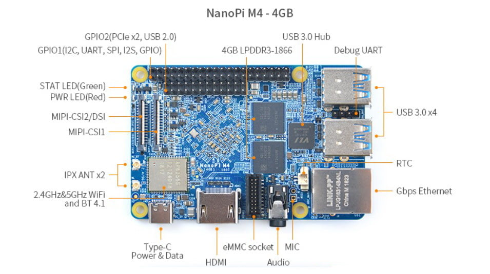 NanoPi M4 a development board with SoC RK3399 in Raspberry