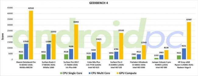 REVIEW: HP ENVY x360, 13 3″ convertible with AMD Ryzen 5