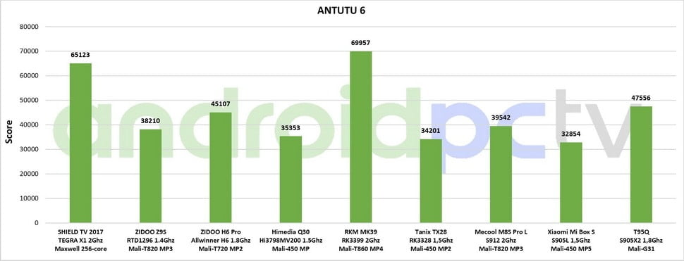 Comparative and benchmarks of the new?Amlogic S905X2?SoC
