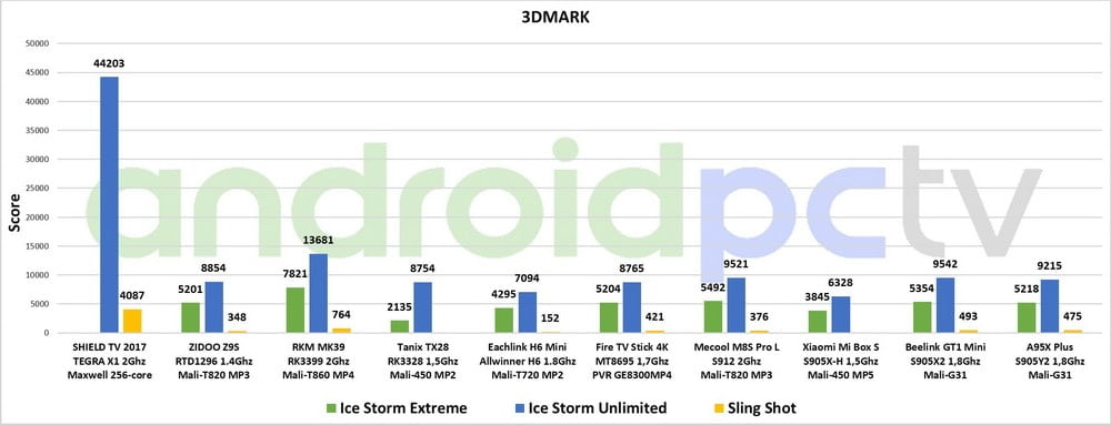 COMPARATIVE: Amlogic S905X2 and S905Y2 Vs all current SoC | AndroidPCtv