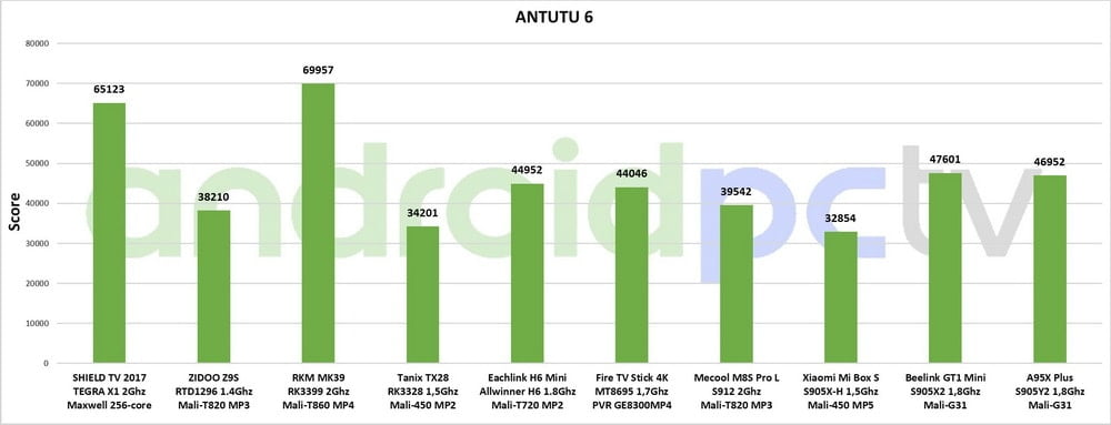 COMPARATIVE: Amlogic S905X2 and S905Y2 Vs all current SoC