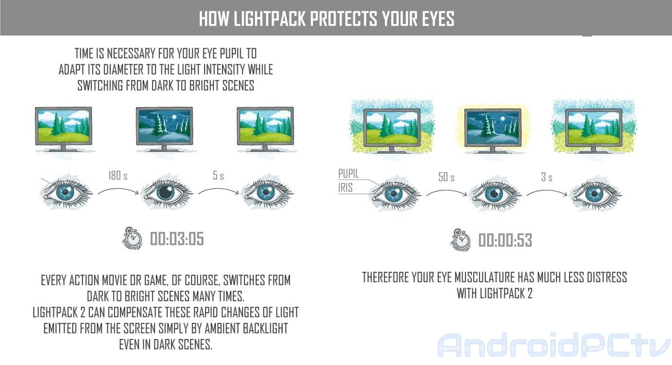 REVIEW: Lightpack an LED environmental backlight system for our TV